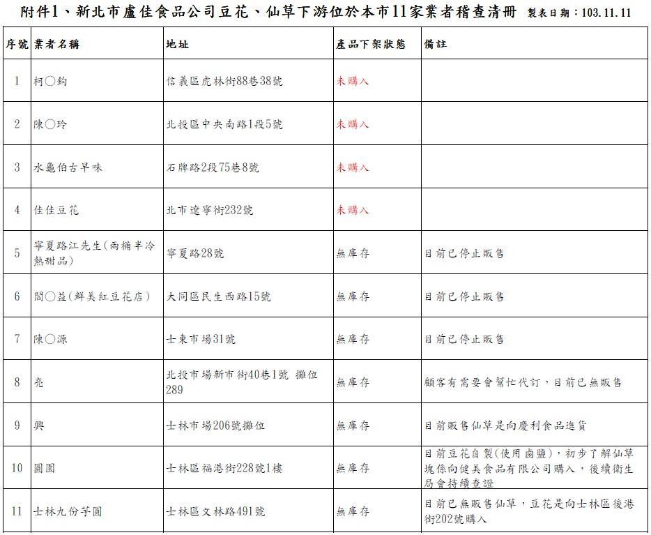 盧佳公司台北下游11業者-台北市衛生局網站