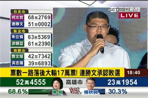 連勝文,台北市長,國民黨