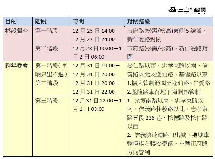 跨年周邊路段管制時間表