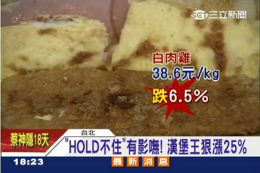 """HOLD不住""有影嘸! 漢堡王狠漲25%"