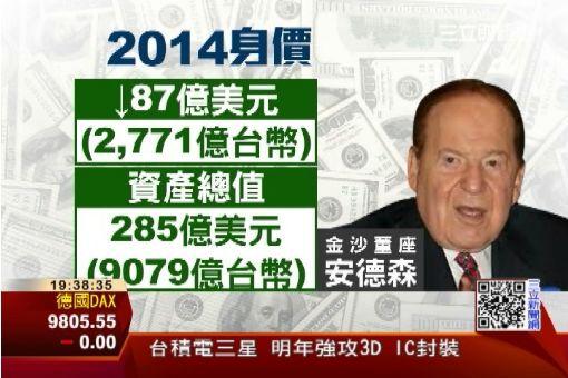 全球富豪身價飆 馬雲增幅排第一