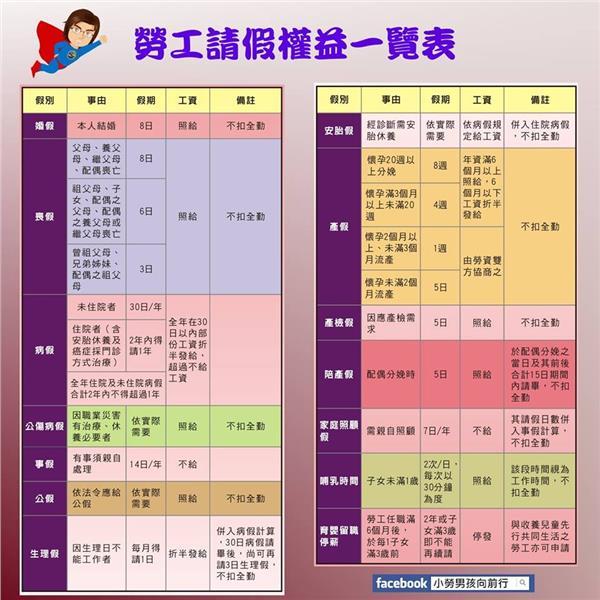 勞工請假權益一覽表(圖/高雄市政府勞工局的官方粉絲團)