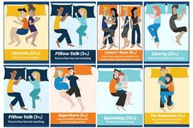 睡姿/首圖用/每日郵報/http://www.dailymail.co.uk/femail/article-2948139/What-does-sleep-position-say-relationship.html