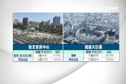 """表演中心""""商設8成劇院8%"""" 挨轟""""新北""""大巨蛋"""
