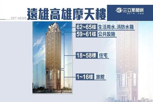遠雄觸角伸南台 要蓋最高住宅大樓