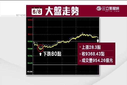 台股新制後首收紅 曾銘宗:量能增14%