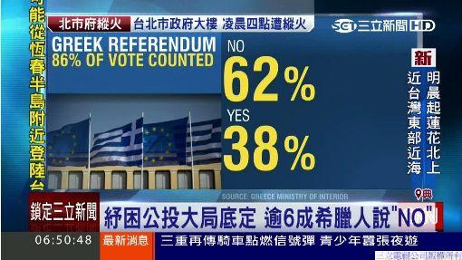"""紓困公投大局底定 逾6成希臘人說""""NO"""""""