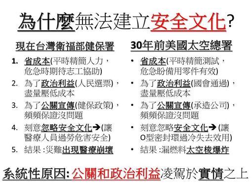 劉文勝醫師臉書