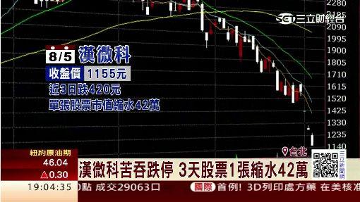 漢微科苦吞跌停 3天股票1張縮水42萬