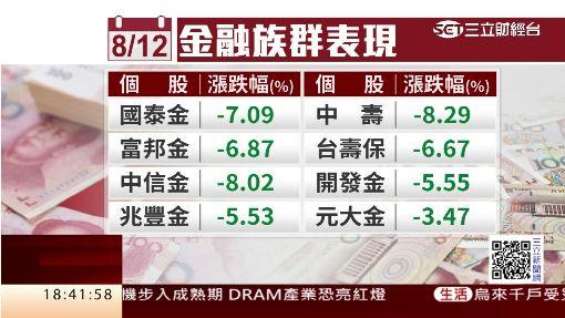 台幣收盤重貶3.85角 創下5年來新低