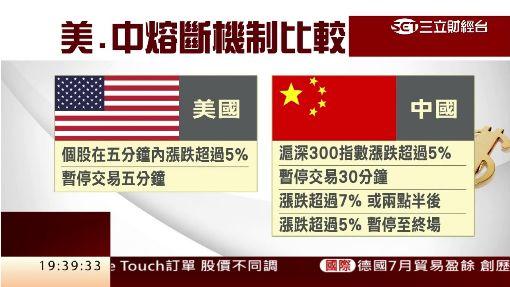 中國救市再出招! 引進熔斷機制拚穩盤