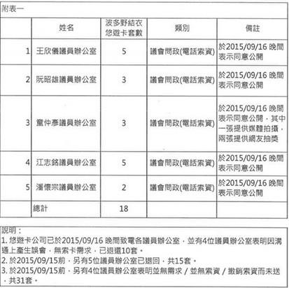 新波卡名單/童仲彥臉書