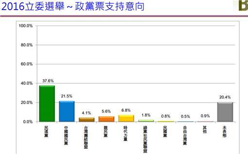 政黨票支持度 圖/翻攝自新台灣國策智庫趨勢調查