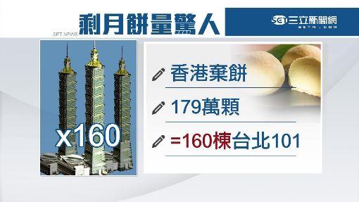 香港年丟185萬月餅 高度可疊160棟101