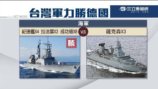美奪冠.中第3! 台灣軍力更勝德國
