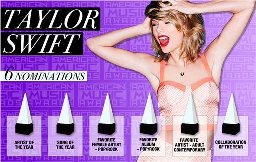 美國歌手泰勒絲以「1989」獲2015年全美音樂獎6項提名,是本屆入圍最多獎項的藝人。/翻攝自全美音樂獎官方網站www.theamas.com