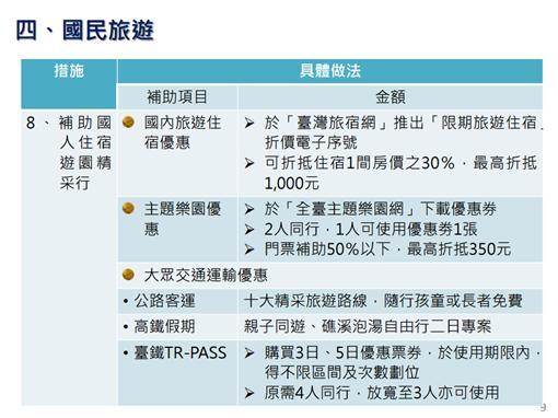 行政院刺激經濟八大措施/來源:行政院
