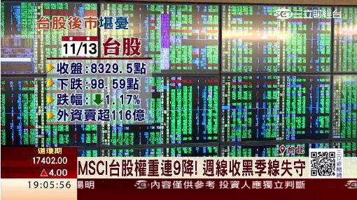 連9季唱衰!MSCI再降台股權重0.43%