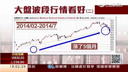台股站穩季線 未來展開五個月波段行情