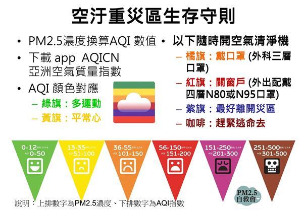 PM2.5換算成AQI(圖/翻攝自PM2.5自救會臉書)