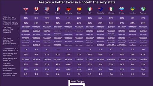 旅館,性愛,時間,調查(每日郵報 http://www.dailymail.co.uk/travel/travel_news/article-3330497/Why-really-room-New-statistics-reveal-sex-life-better-hotel-Mexicans-reporting-biggest-improvement-Germans-least.html)