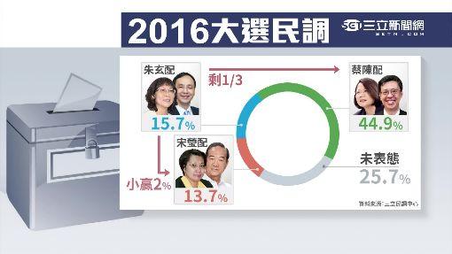 """軍宅創藍選情 三立民調""""65%玄扣分"""""""