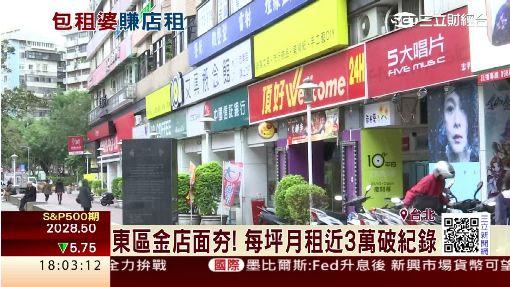東區金店面月租2.9萬/坪 勝青貧族薪水