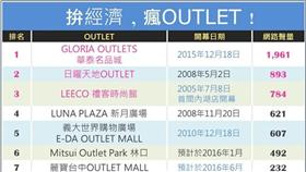 OUTLET(網路溫度計)