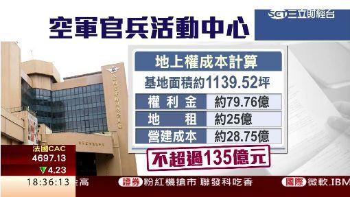 證交所編200億預算 黃金地段蓋大樓