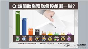 立委大選台灣指標民調:政黨票:民進黨、國民黨、親民黨、新黨、台聯、時代力量、綠黨社會民主黨、民國黨|54新觀點|20160101