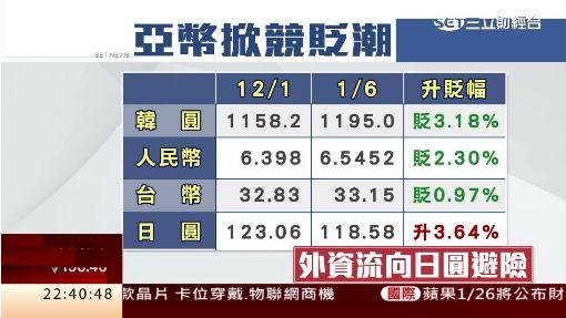 台股連3黑K創4個月低 摔破8千點大關