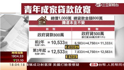 政府救房?青年成家貸款額上調至800萬