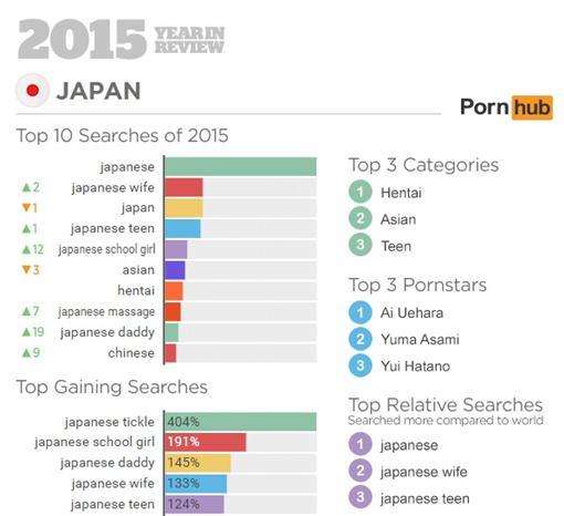 Pornhub年度統計(圖/翻攝自Pornhub INSIGHTS)
