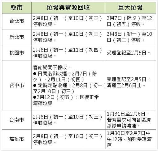 六都垃圾清運時間表 (圖/三立新聞網製表)