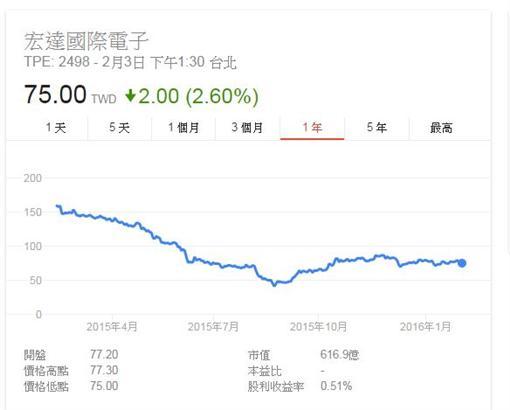 宏達電股價-翻攝自GOOGLE