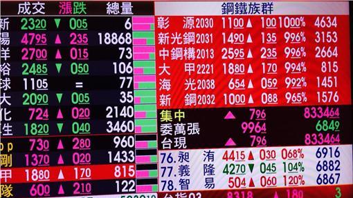 0223股市