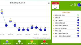 景氣燈號-翻攝自國發會 http://index.ndc.gov.tw/n/zh_tw
