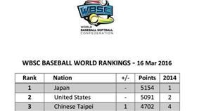 世界棒壘總會,WBSC,世界排名,國際賽,青少棒,棒球