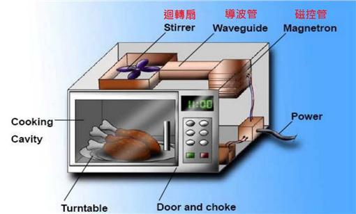 微波爐(圖/翻攝自Slideshare)http://www.slideshare.net/nsihag/microwave-oven-17895704