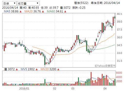 圖/YAHOO股市