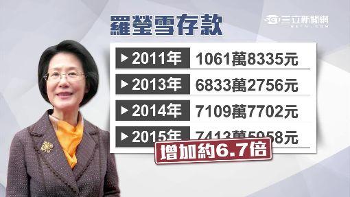 最有錢部長! 羅瑩雪身家上億.藏千萬古畫
