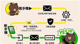 LINE,通訊軟體,帳號,換機,移轉,密碼,移動帳號,功能▲圖/中央社