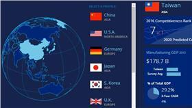 2016台灣製造業競爭力全球第7_Deloitte