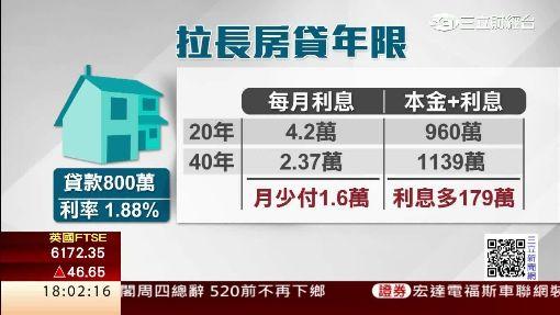房貸戰火再起 40年期限利率破2%