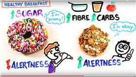 早晨,起床,咖啡,早餐,運動,音樂,方法(YouTube https://www.youtube.com/watch?v=V4RZJSeT2sk)