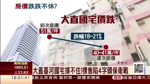 房價有感下跌? 北台灣下修幅度逾2成
