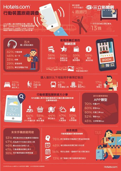 Hotels.com公布旅途中最強小三。(圖/Hotels.com提供)