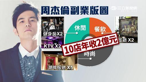 周杰倫副業版圖廣 10家店年掃2億