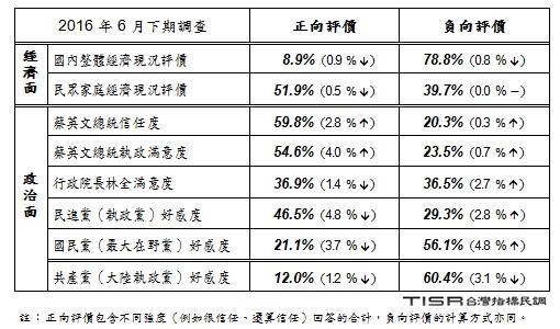 2016/06/30-台灣指標民調公司「台灣民心動態調查、新政府改革與責任」民調