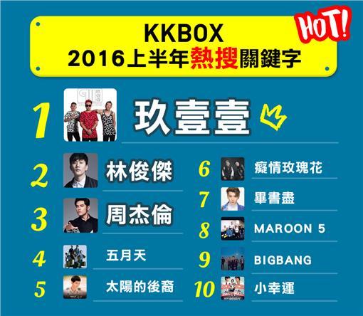 KKBOX上半年熱搜關鍵字 草根台味玖壹壹稱霸